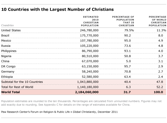 Ten Countries with Highest Number of Christians